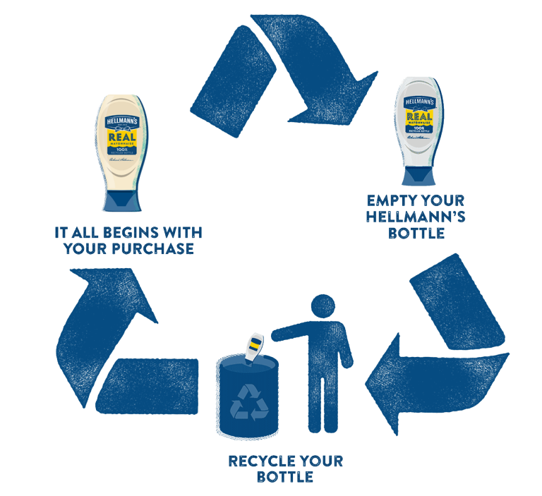 Hellmann's recycling