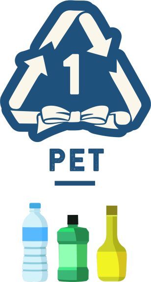 PET = Polyethylene Terephthalate